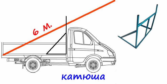 действия термобелья длина негабаритных грузов на газелей вам